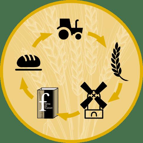 Régularité et traçabilité garanties